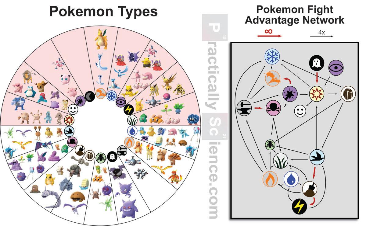 Pokemon GO Fight-Advantage Network
