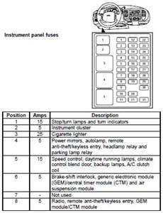 1997 Ford Expedition Fuse Diagram