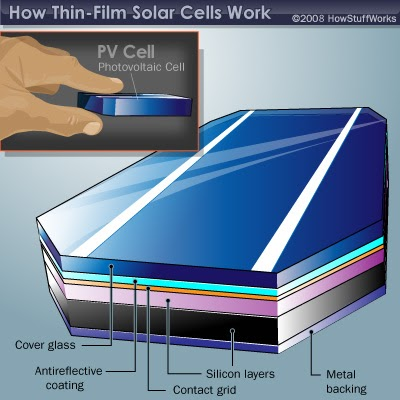 How To Make Thin Film Solar Cells