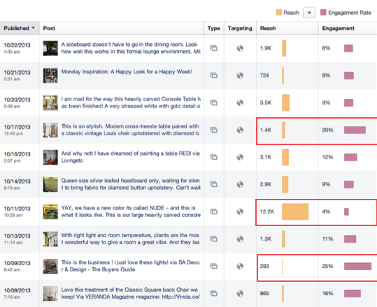 Facebook Insights Reach vs Engagment