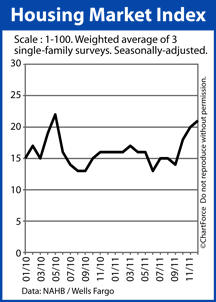 Housing Market Index 2010-2011