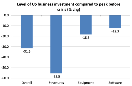 US business investment level