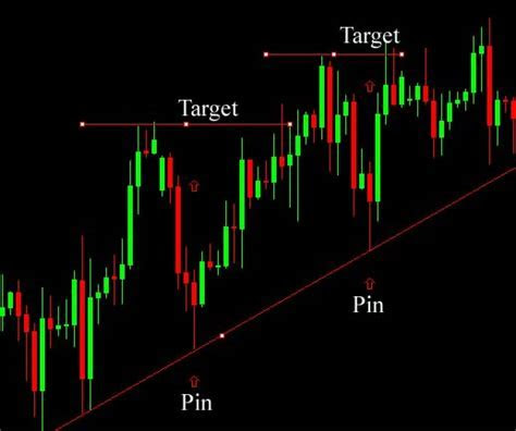 Best 1m forex scalping strategy