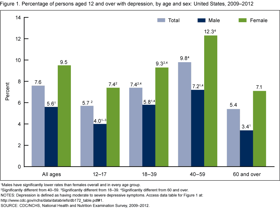 Products - Data Briefs - Number 172 - December 2014