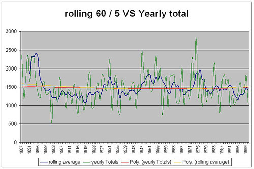 rolling60+yearlySum