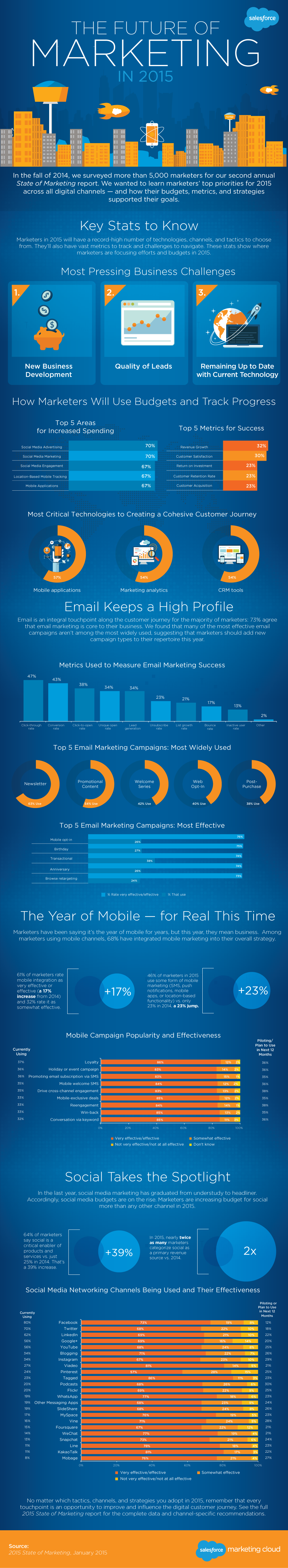 The State of #DigitalMarketing In 2015 - #infographic