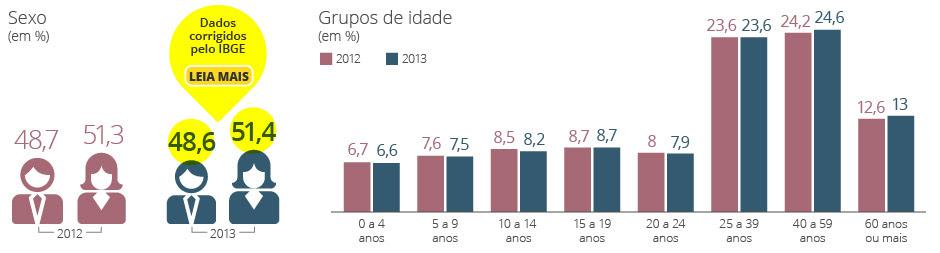 Veja resultados da Pesquisa Nacional por Amostra de Domicílios (Pnad).