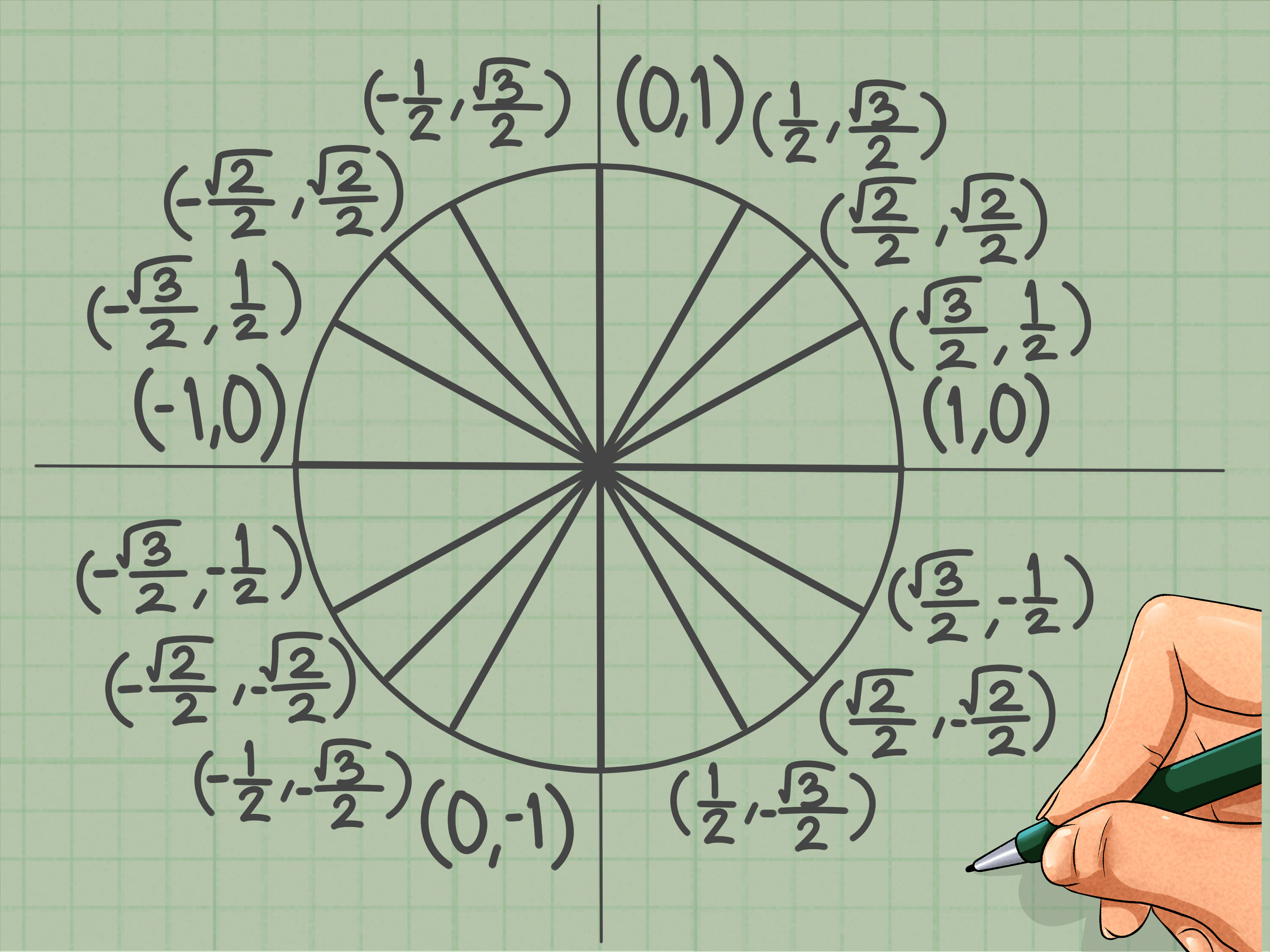 How to Memorize the Unit Circle: 14 Steps (with Pictures)