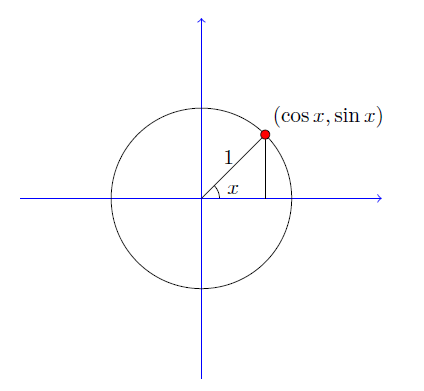 Derivatives of Trigonometric Functions: An Intuitive Graphical ...