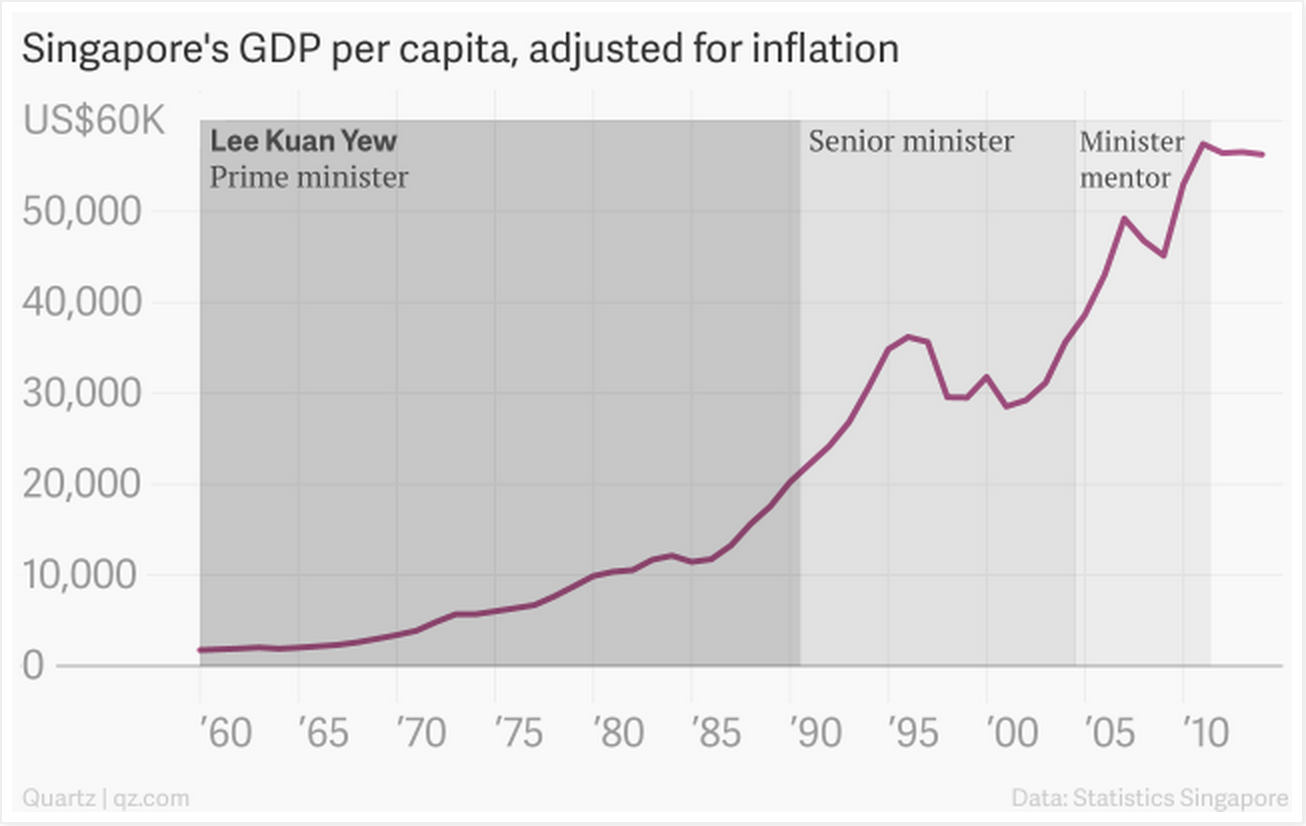 Fromhttp://qz.com/365061/lee-kuan-yews-singapore-charted/