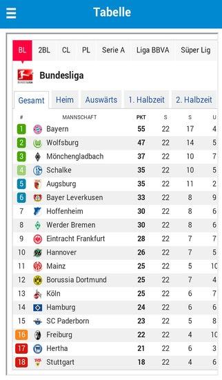 3. Bundesliga Tabelle