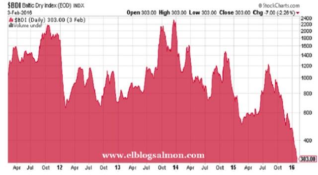 """BDI, o """"canário na mina"""" do comércio mundial segue em queda livre"""