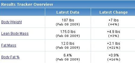 body fat percentage using girth measurements