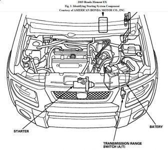 2003 Honda Element Where Is the Starter so I Can Fix It