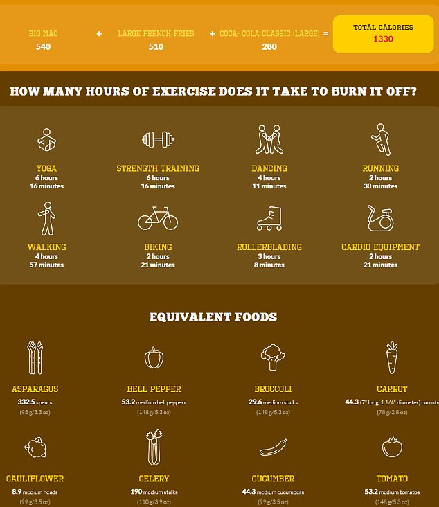 How much exercise it REALLY takes to burn off a Big Mac ...