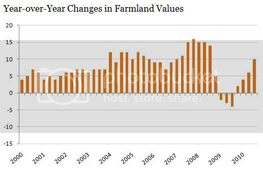 farmland values bigpictureagriculture