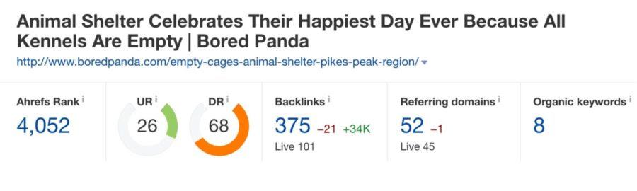 Ahrefs – Bored Panda – Backlink Profile