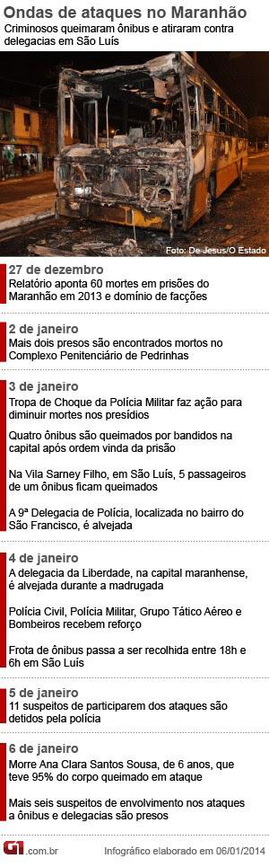 Cronologia Ataques Maranhão (Foto: Editoria de Arte/G1)