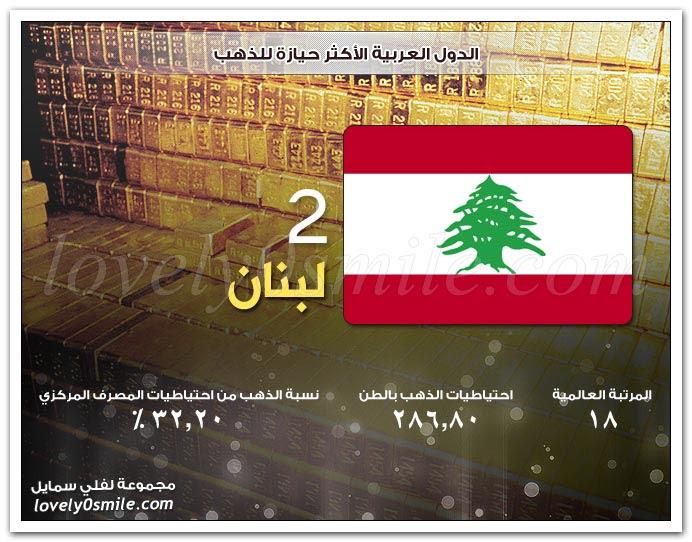 الدول العربية الأكثر حيازة للذهب
