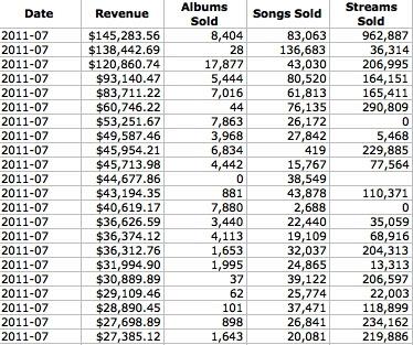 TuneCore sales chart