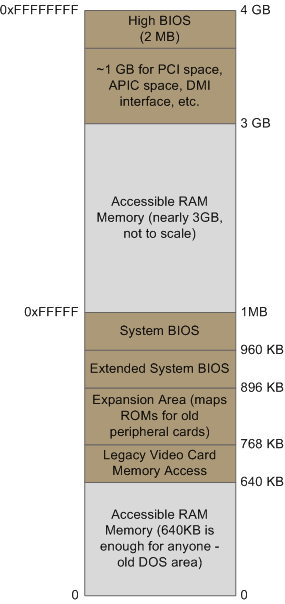 Alice@Ubuntu: Out of 4GB RAM only 3 3GB is usable