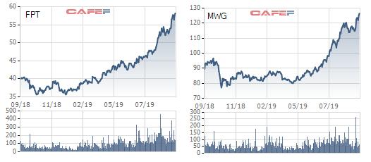 Cổ phiếu liên tiếp cùng nhau lên đỉnh, tài sản của chủ tịch Thế giới Di động và FPT tăng thêm cả nghìn tỷ đồng - Ảnh 1.