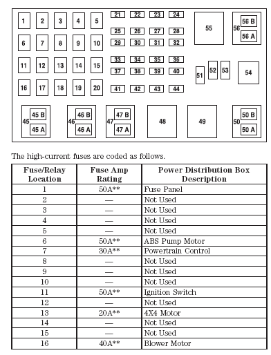 02 ford explorer fuse box diagram 2003 explorer sport trac fuse panel diagram wiring diagram data  2003 explorer sport trac fuse panel