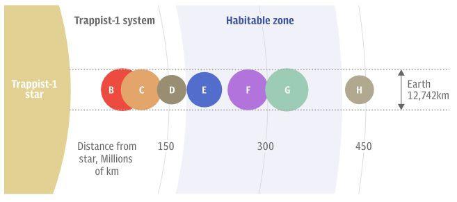 zona habitable TRAPPIST 1