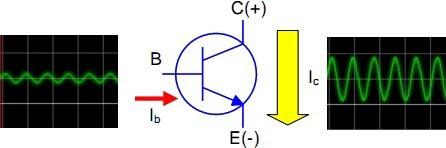 transistor a funcionar como amplificador
