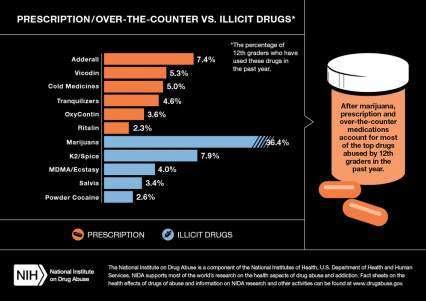Prescription/Over-the-Counter vs. Illicit Drugs