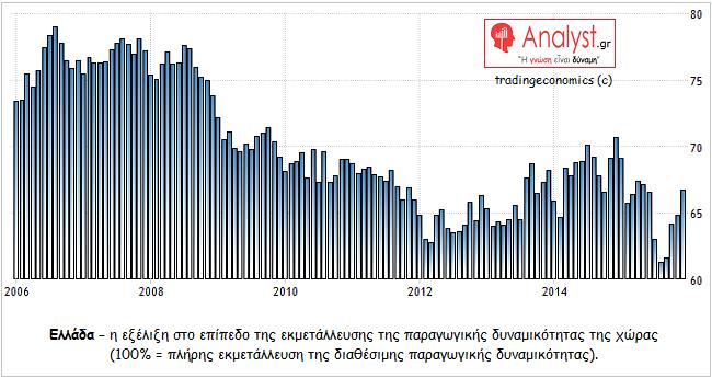 ΓΡΑΦΗΜΑ - Ελλάδα, παραγωγική δυναμικότητα