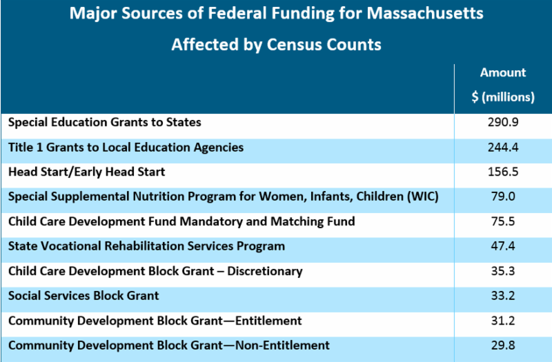 MassBudget: Why the Count Counts