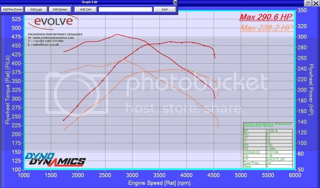 Review Evolve Switch Remap 330d Dyno