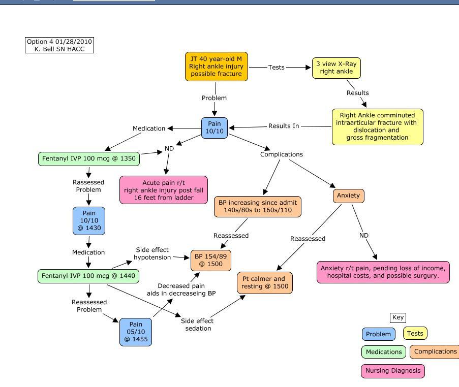 Gi Bleed Nanda Nursing Diagnosis | MedicineBTG.com