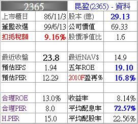 2365_昆盈_資料_993Q