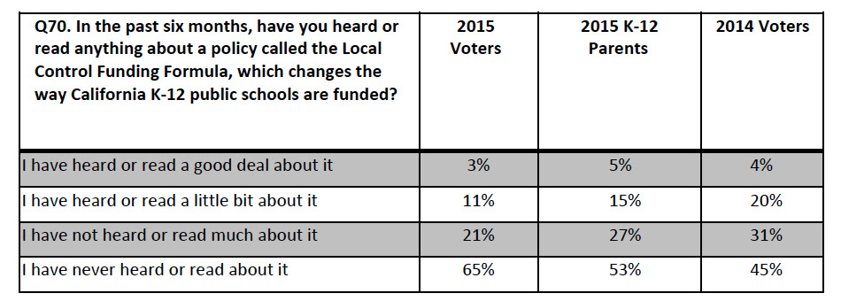 Fewer respondents to the poll reported hearing anything about the new funding formula this year. compared with a year ago.