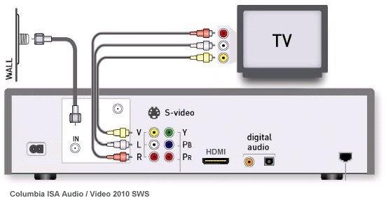 31 Direct Tv Hookup Diagram