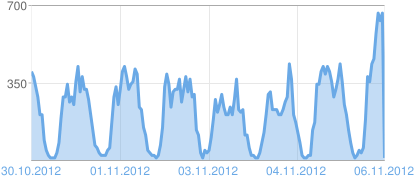 Grafic de vizualizări ale paginii Blogger