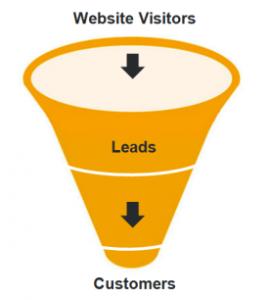 Lead Generation website sales funnel