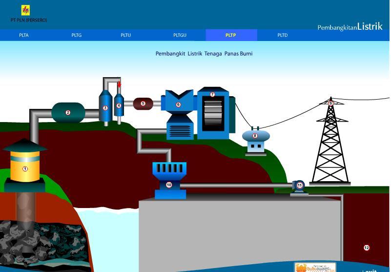 Pengantar Elektro Teknik : Tipe Pembangkit Listrik