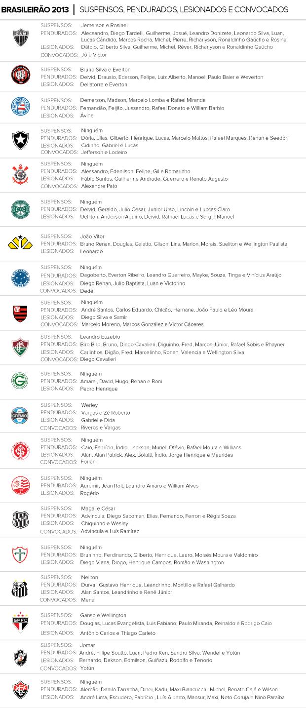 Info Lesionados Suspensos e Pendurados Brasilrão 11/10/2013 (Foto: Editoria de Arte)