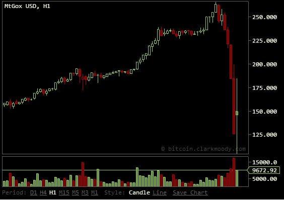Bitcoin-Collapse