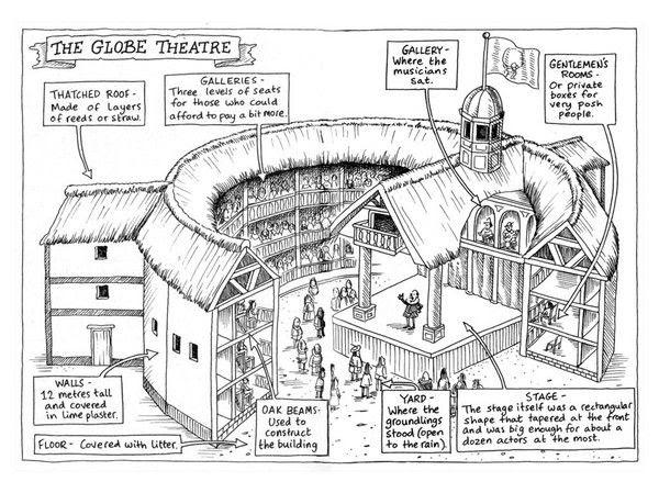 Resultado de imagen de THE GLOBE THEATRE