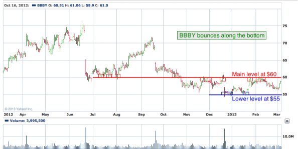 1-year chart of BBBY (Bed Bath & Beyond, Inc.)