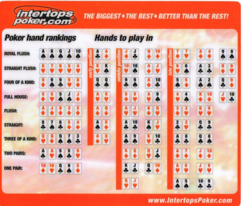 Tabela de mãos iniciais pré-flop para Texas Hold'em Poker