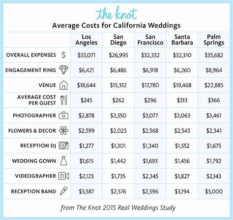 How Much Does it Really Cost to Get Married in California