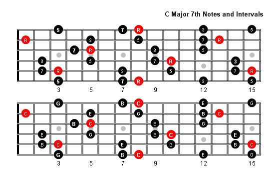 C Major 7 Arpeggio Patterns and Fretboard Diagrams For Guitar