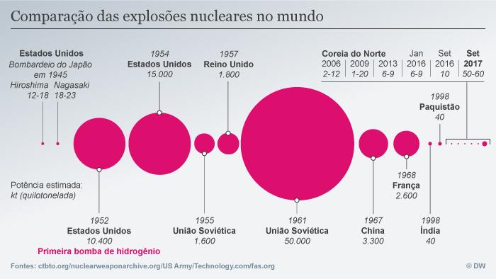 Infografik explosões nucleares desde 1945