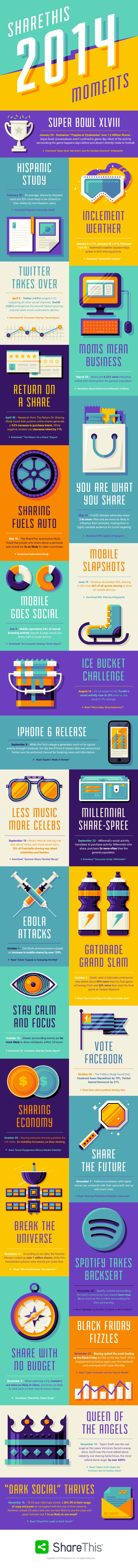 A Look Back At The 2014 #SocialMedia Sharing Trends - #infographic