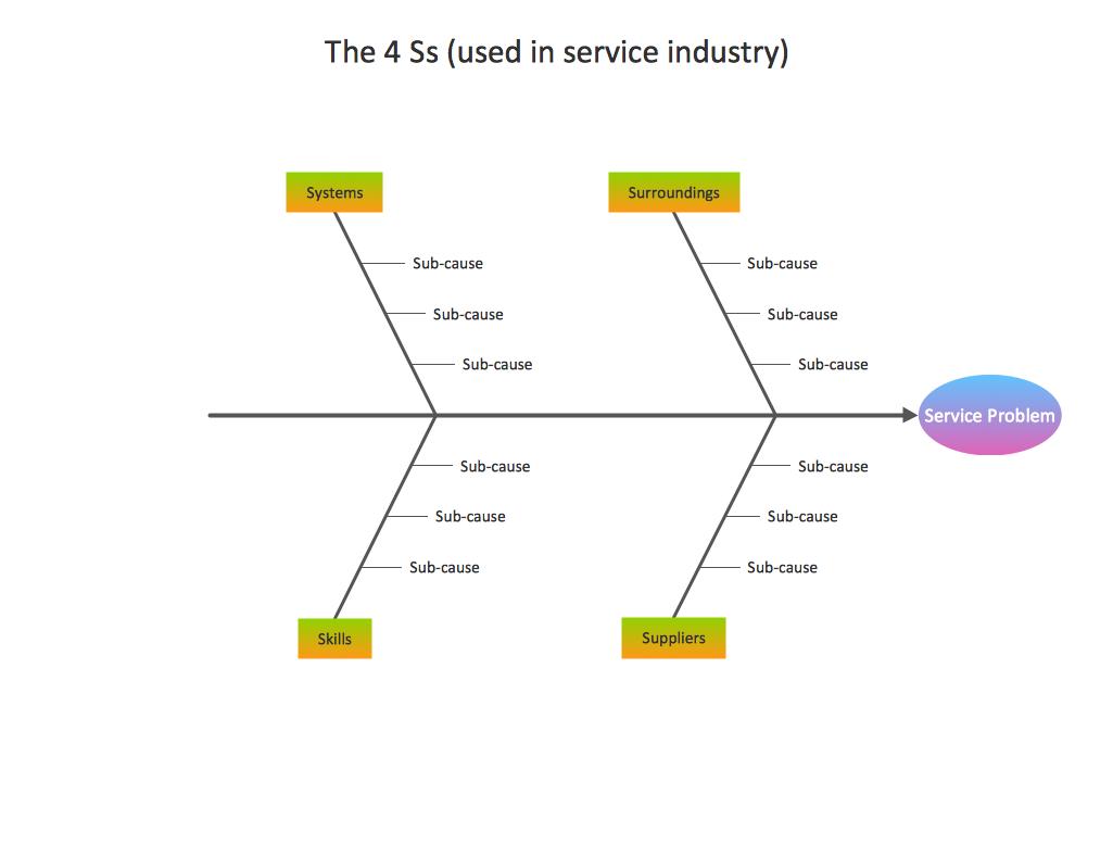 Business productivity Fishbone diagram Service 4 Ss template